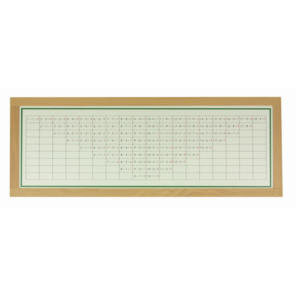 Subtraction Working Charts & Tiles