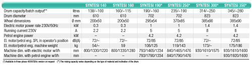 Imer Syntesi Cement Mixer Data Sheet