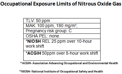 n2o-exposure-limits.png
