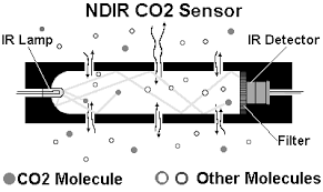 NDIR Sensor Diagram