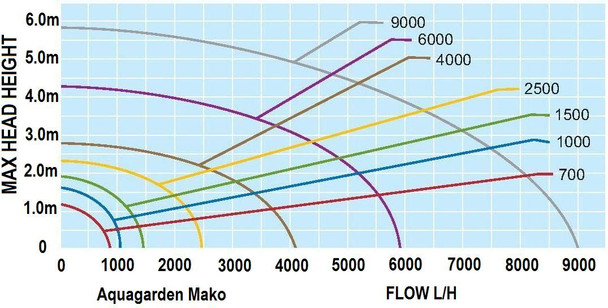 Mako 4000 - Aquagarden Pond Pump
