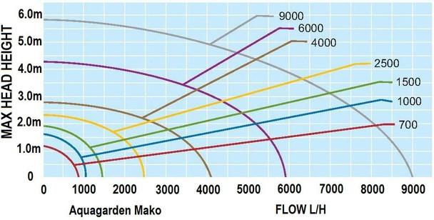 Mako 9000 - Aqua Garden Pond Pump