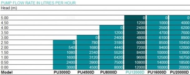 PU Pump Flow Chart