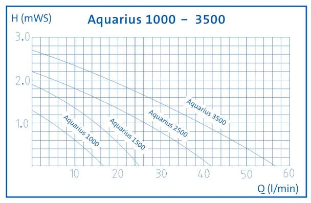 Aquarius Fountain Set 3500