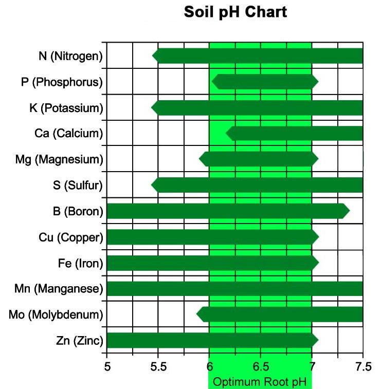 soil-ph-chart.jpg
