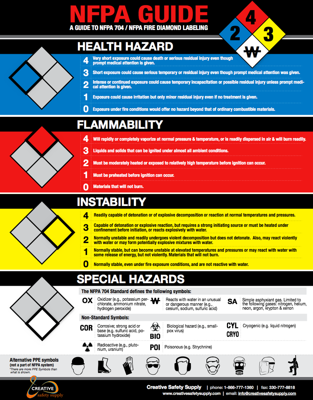 Nfpa 704 Poster 5stoday Com 866 402 4776