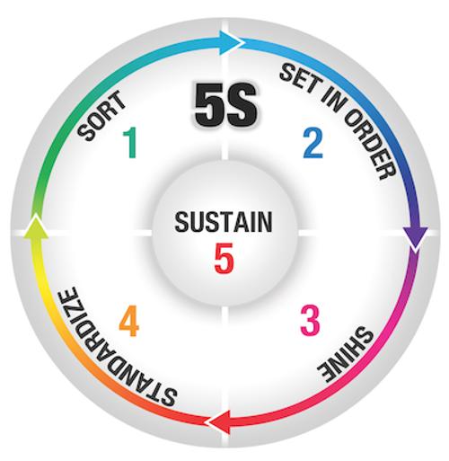 5S Sustain Floor Sign