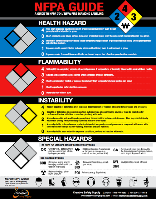 NFPA 704 Poster