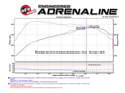 """aFe POWER 49-43045-B MACH Force-Xp 3"""" 409 Stainless Steel Cat-Back Exhaust System"""