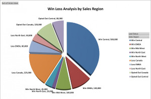 Win Loss Analysis by Sales Region