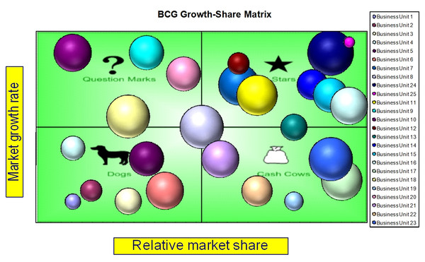 Boston Consulting Group (BCS) Chart/Matrix Template (MS-Excel)