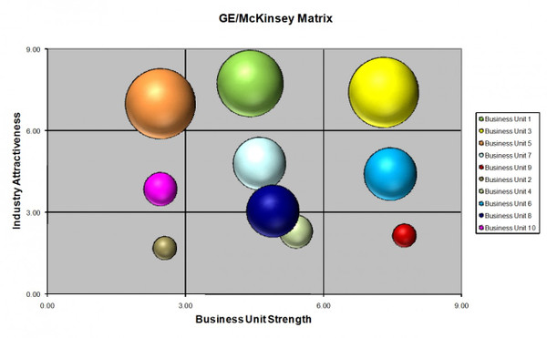 General Electric (GE) McKinsey Matrix Template (MS-Excel)