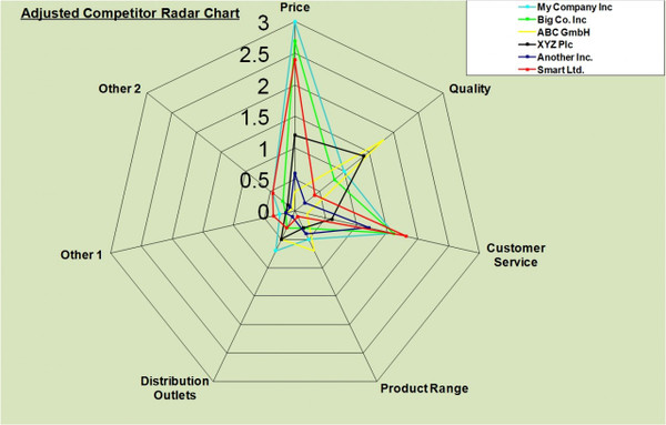 Competitor Analysis Excel Radar Chart