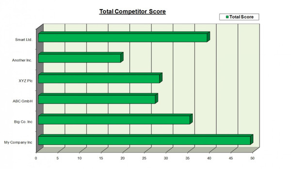 Competitor Analysis Overall Score Excel Template
