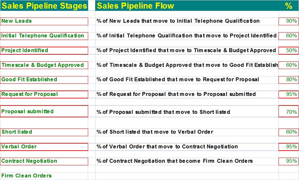 Sales Funnel Calculator Template Excel | Sales Pipeline Template Excel Calculator