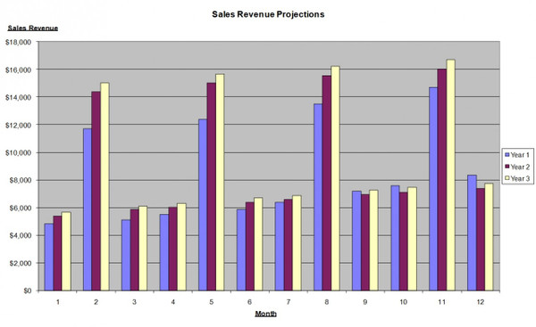 Sales Budget Template Excel  | Sales Plan Template Excel