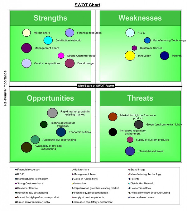 SWOT Matrix Template for Excel