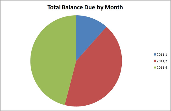 Aged Balance Chart Template Excel 2007