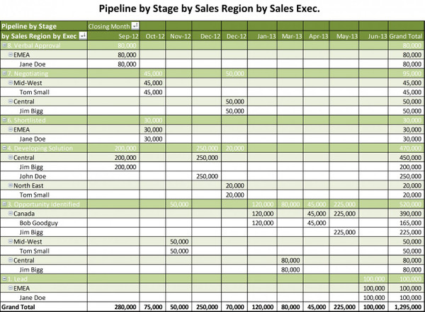 Sales Pipeline by Pipeline Stage by Sales Region by Sales Exec.