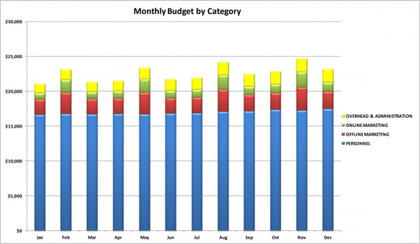 Marketing Budget Template Excel Chart