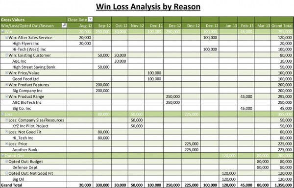 Win Loss Analysis by Reason