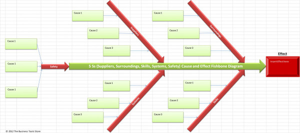 5Ss Cause and Effect Fishbone / Ishikawa Template Excel