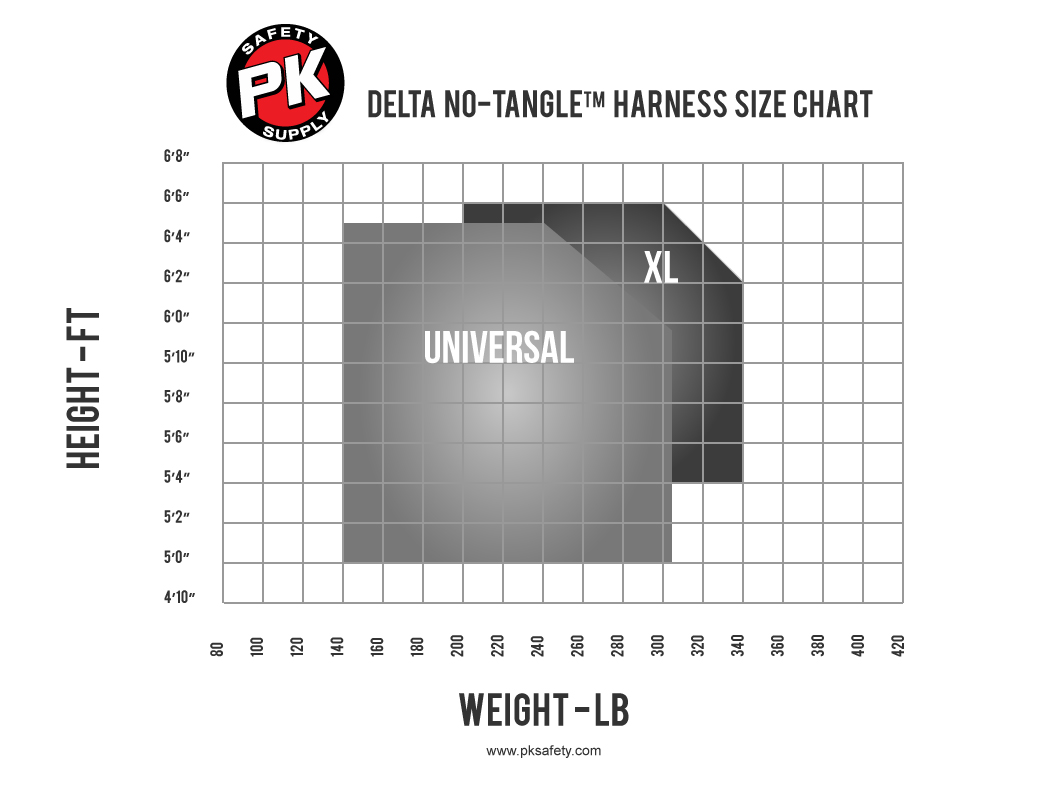 Size Diagram for Delta No Tangle Harnesses
