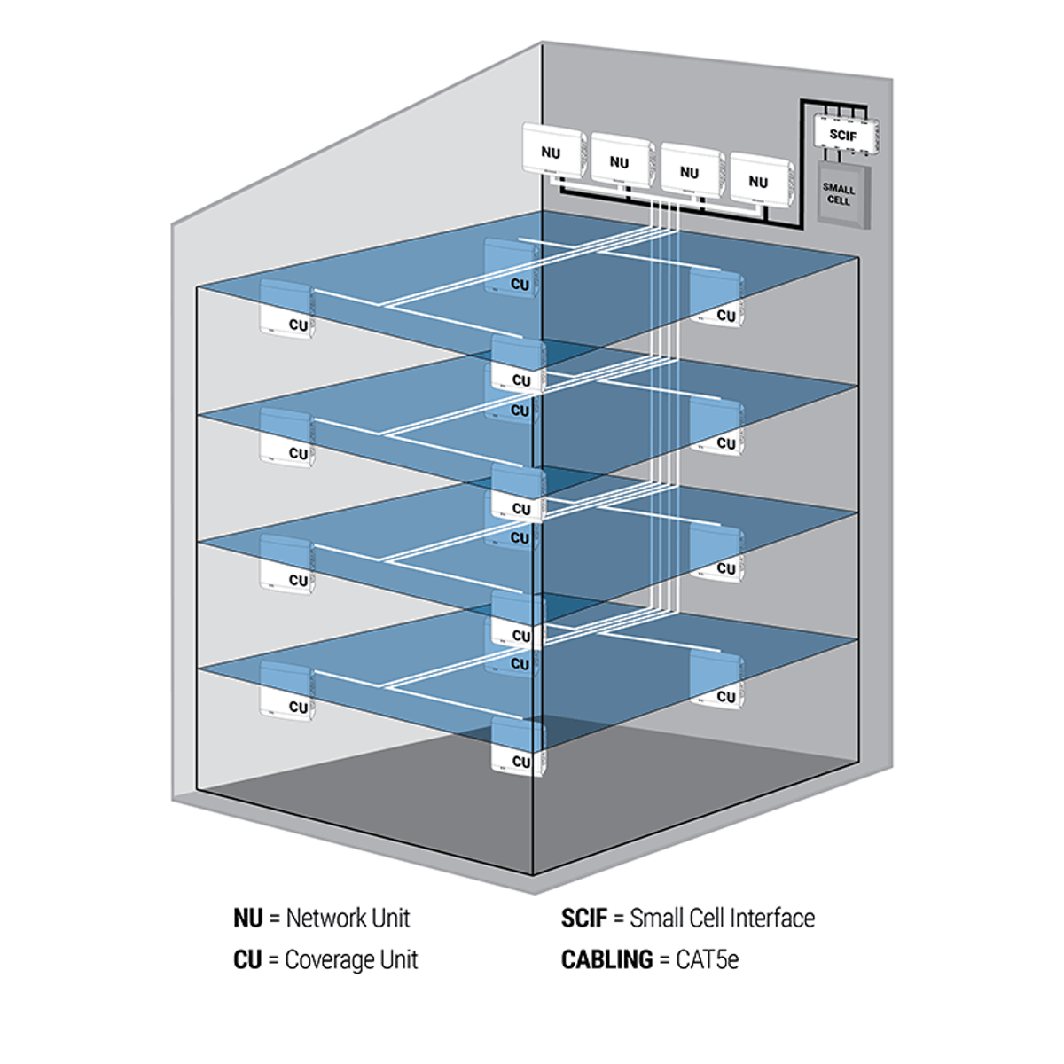Cel-Fi QUATRA Network Unit (NU) for AT&T