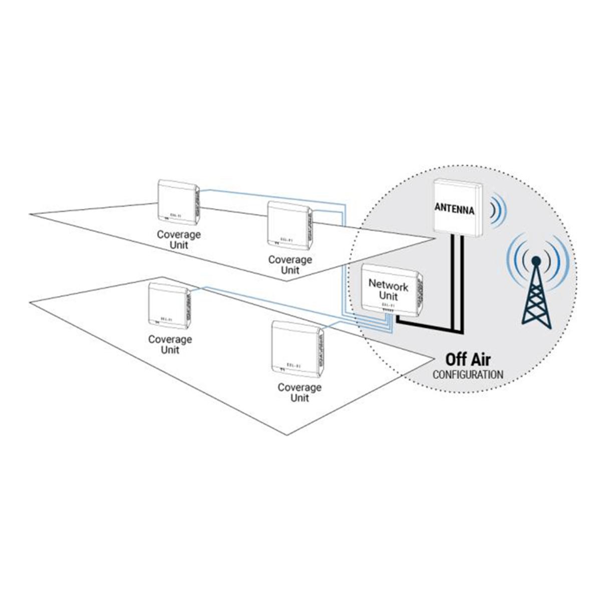 Cel-Fi QUATRA Coverage Unit (CU) for AT&T