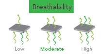 jackets-breathability-moderate.png