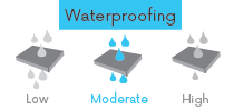 jackets-weatherproofing-moderate.png