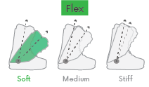 snowboardboots-flex-soft.png