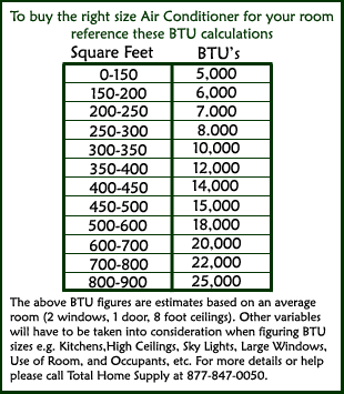 Air Conditioner BTU Calculator & Chart