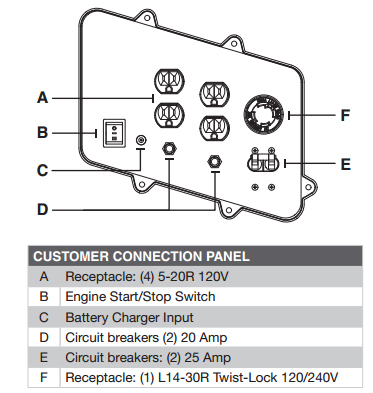 Customer Connection Panel