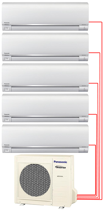 Panasonic 5 Zone System
