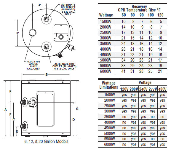 dford White RE16U61NAL 6 Gallon Electric Utility Water Heater 120V on cover for water heater, circuit breaker for water heater, hose for water heater, timer for water heater, switch for water heater, cabinet for water heater, piping diagram for water heater, thermal fuse for water heater, plug for water heater, wiring diagram for water pump, exhaust for water heater, compressor for water heater, expansion tank for water heater, thermocouple for water heater, motor for water heater, valve for water heater, thermostat for water heater, coil for water heater, regulator for water heater, wire for water heater,