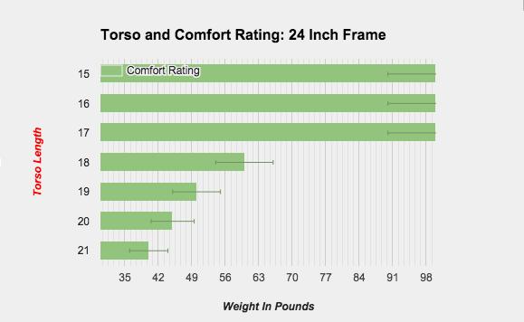 Divide Ultralight Backpack Torso Range and Comfort