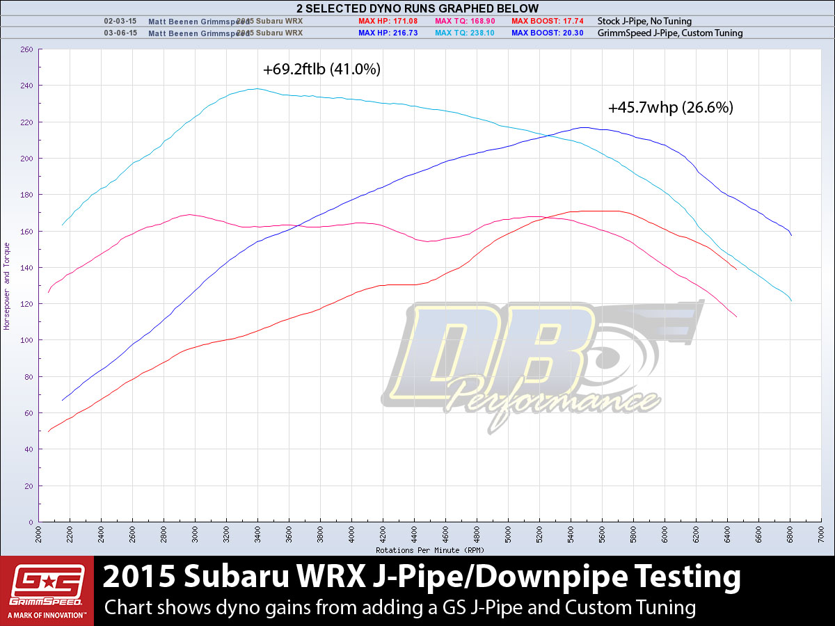 Subaru 6mt Diagram Wiring Diagrams Outback Wheel Catted J Pipe Downpipe 2015 Wrx Grimmspeed Rh Com 2002 Engine