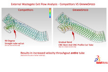 GrimmSpeed Wastegate Exit Solidworks Flow Analysis - Competition vs. GrimmSpeed
