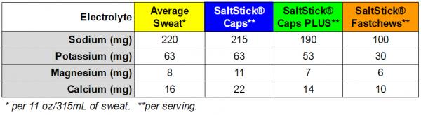SaltStick Sweat Loss