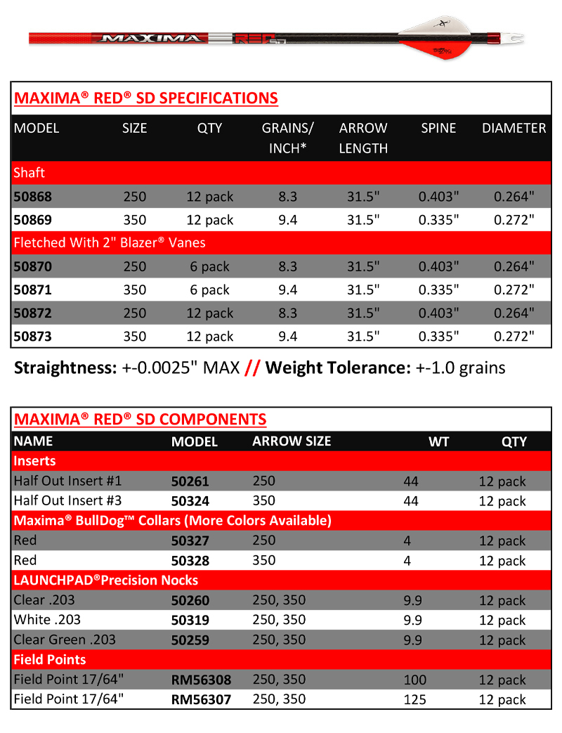 cx-maxima-red-sd-chart.jpg