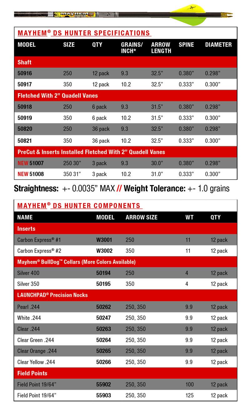 cx-mayhem-ds-hunter-chart.jpg