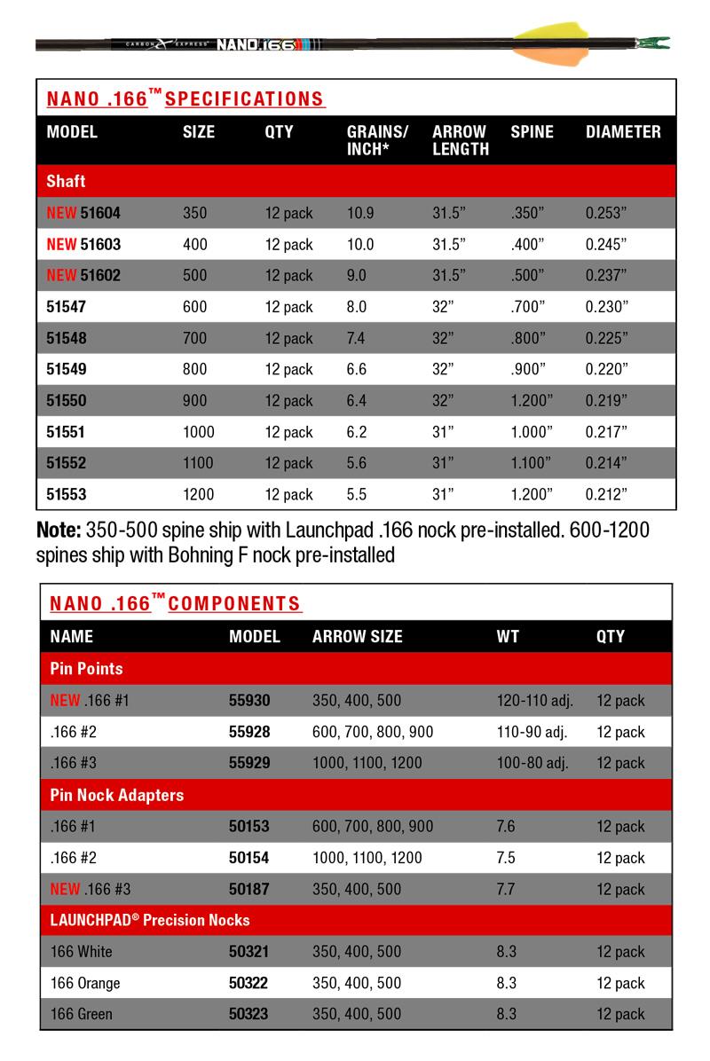 cx-nano-166-target-chart.jpg