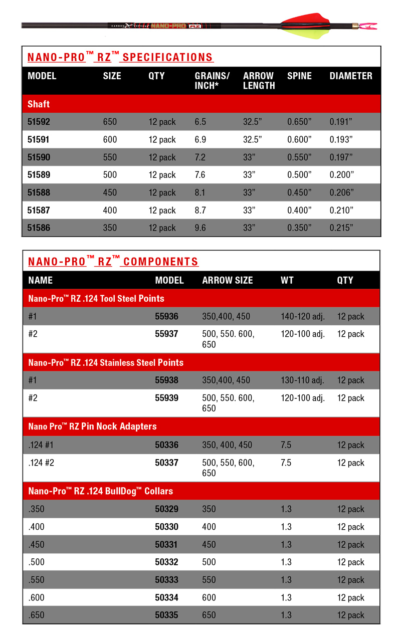 cx-nano-pro-rz-target-chart.jpg