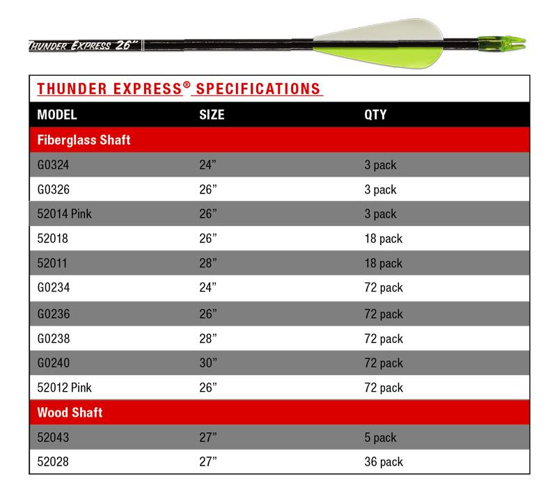 cx-thunder-express-chart.jpg