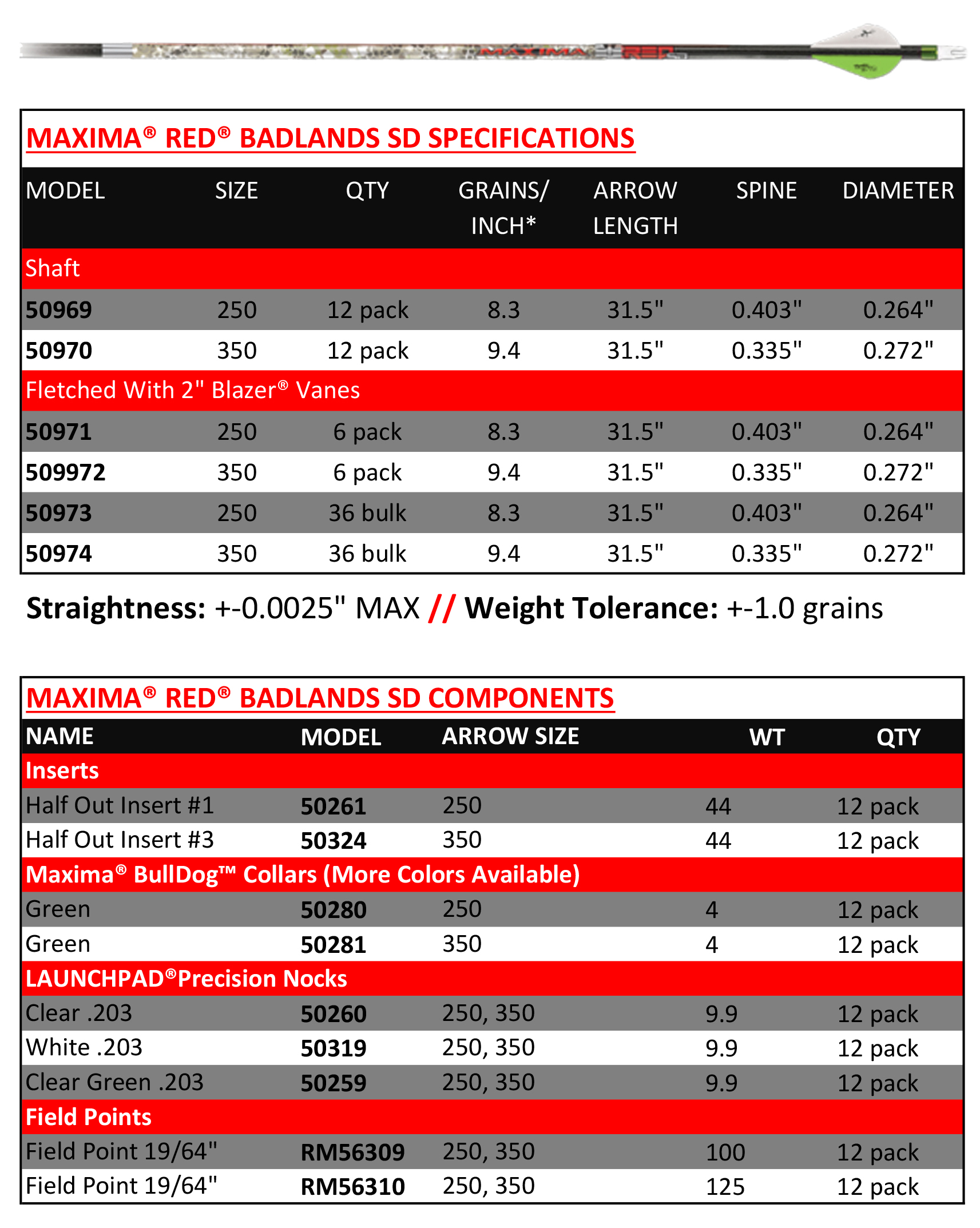 cx-maxima-red-badlands-sd-chart.jpg