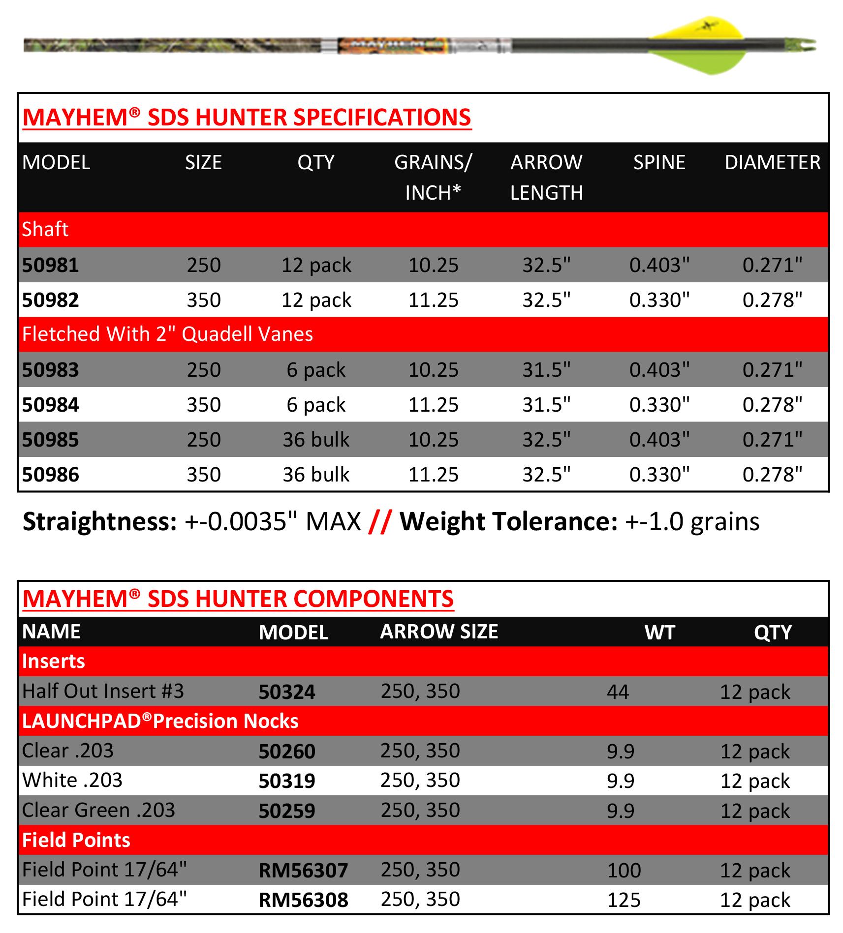 cx-mayhem-sds-chart.jpg