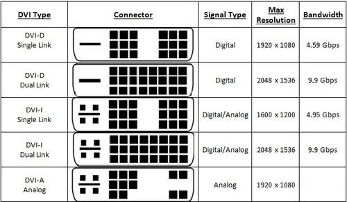 DVI Converter Types | Types of DVI | DVI-D, DVI-I, DVI-A