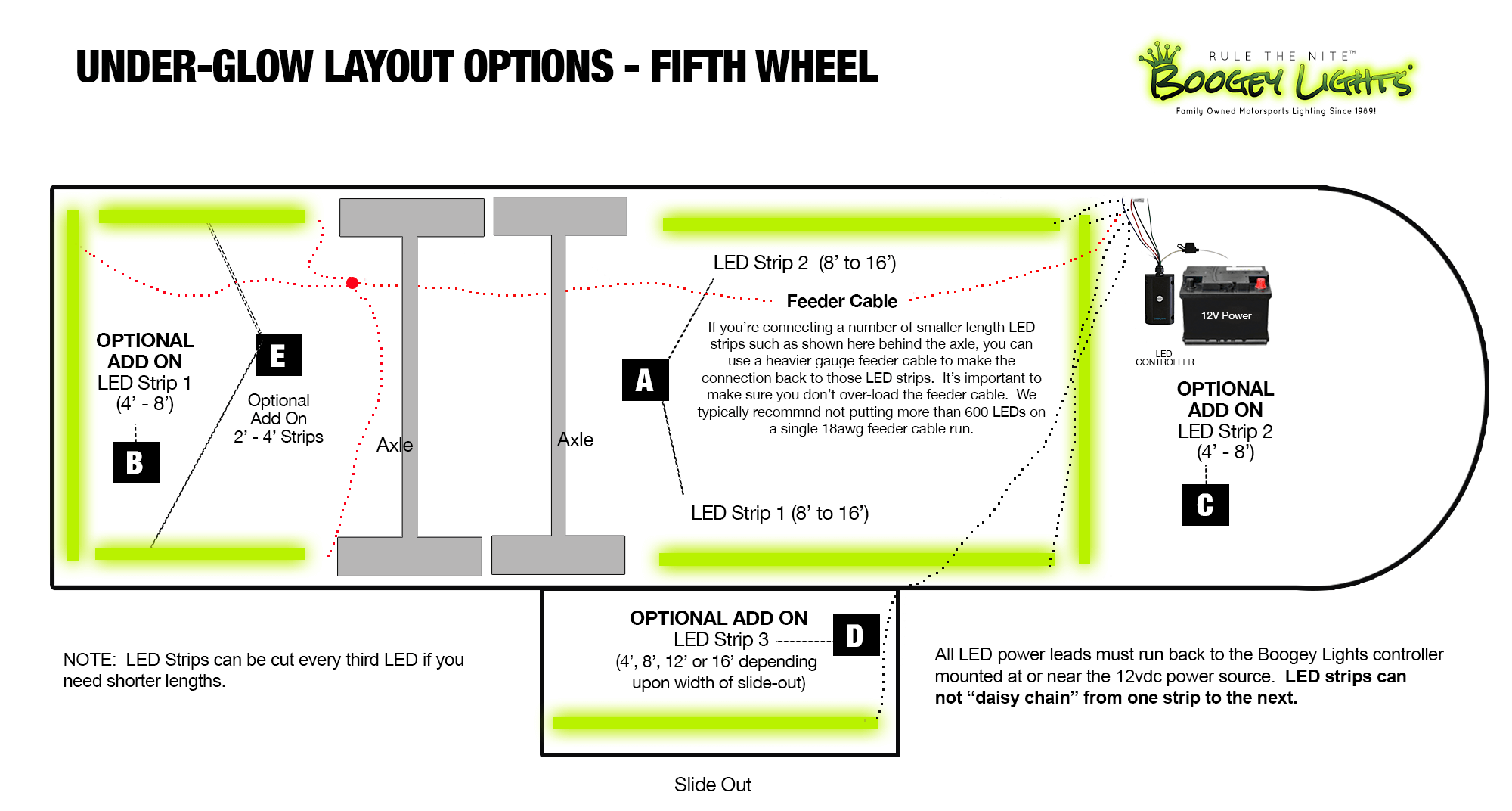 Fifth Wheel Placement Options