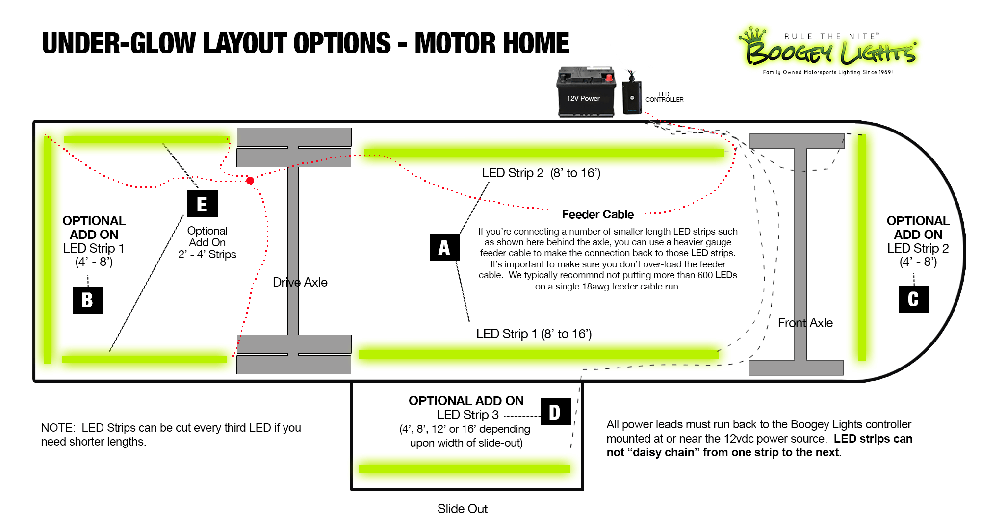 Motor Home Placement Options
